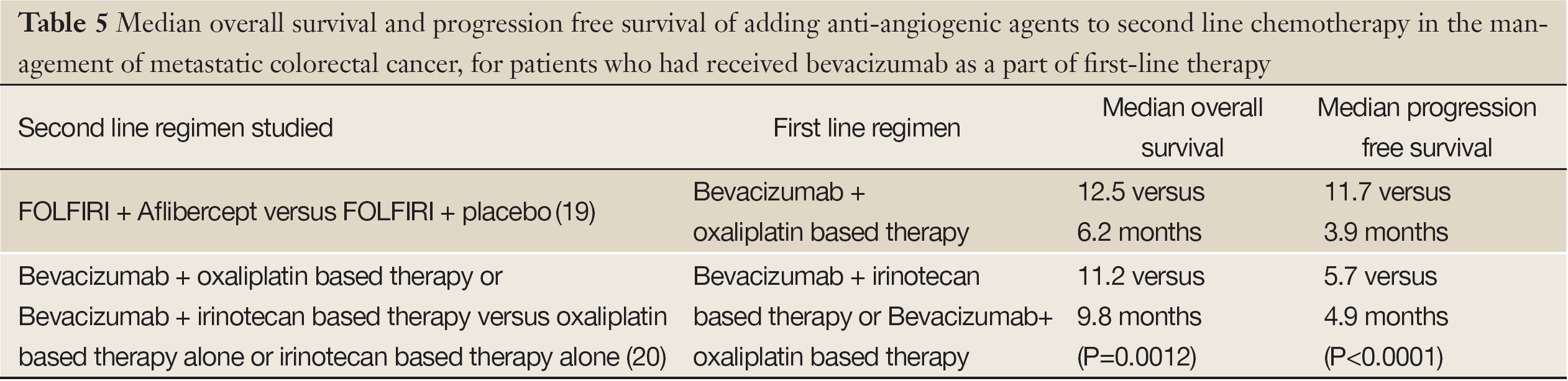 Continuum Of Care With Anti Angiogenic Therapies In