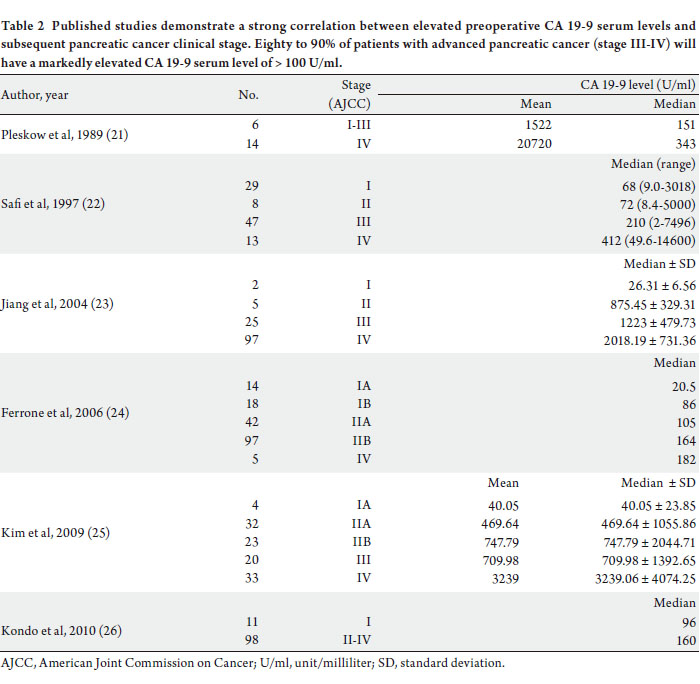 The clinical utility of serum CA 19-9 in the diagnosis
