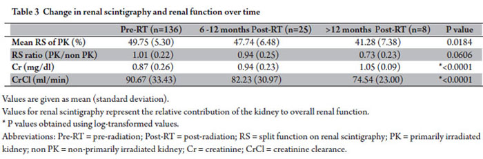 Association Of Technetium99m Mag 3 Renal Scintigraphy With Change In