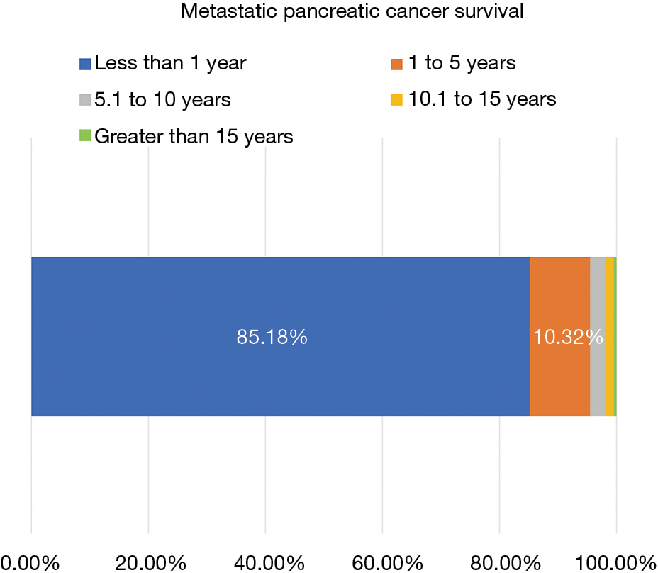 Treatment and survival rates of stage IV pancreatic cancer