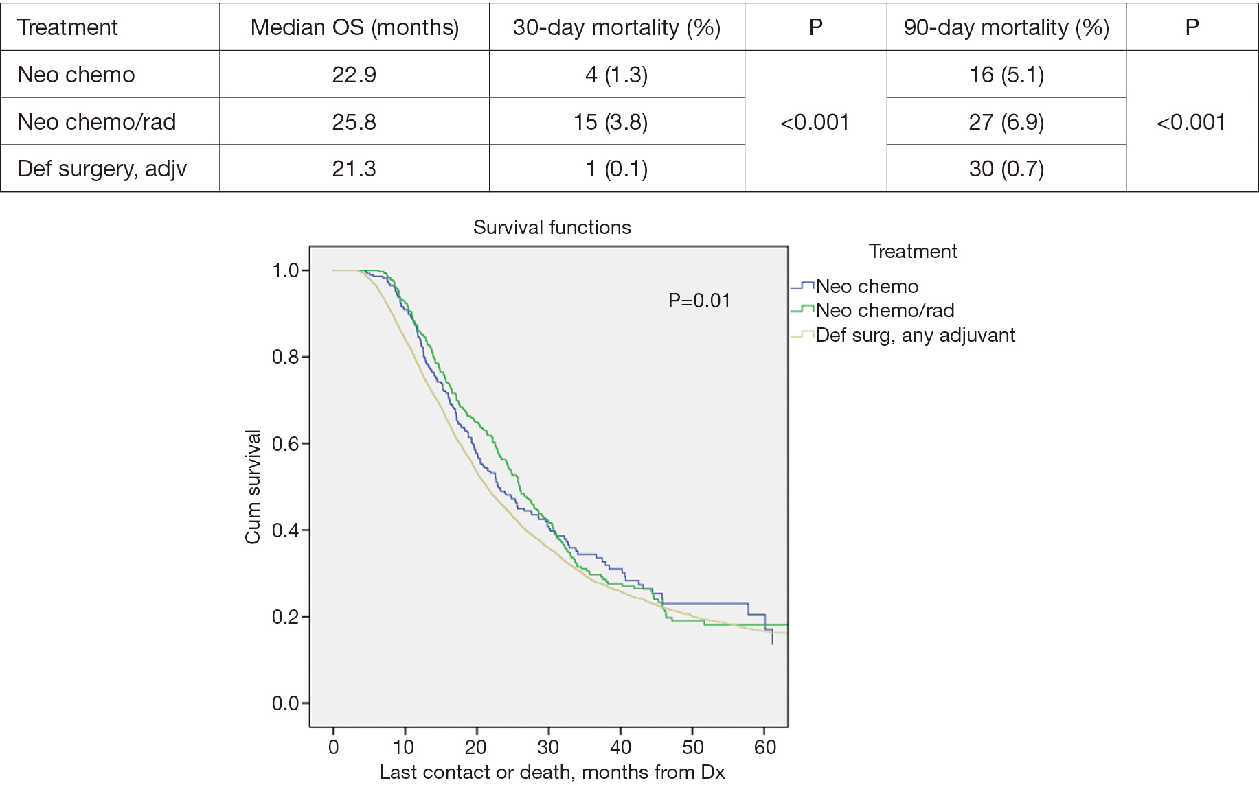 Figure 2 Tumor >2 cm overall survival by treatment.