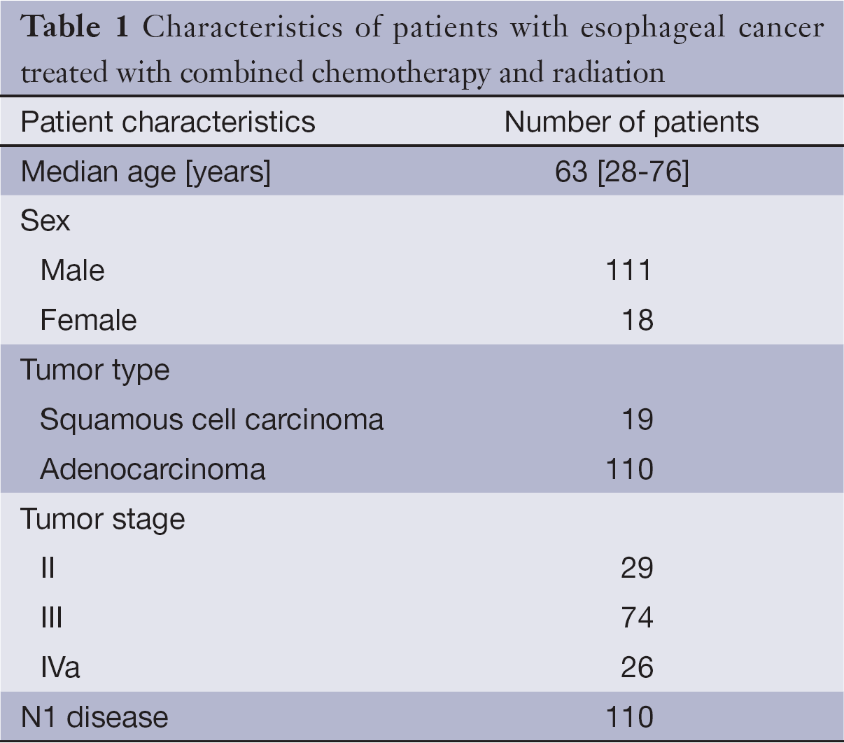 Treating Esophageal Cancer With Chemotherapy foto