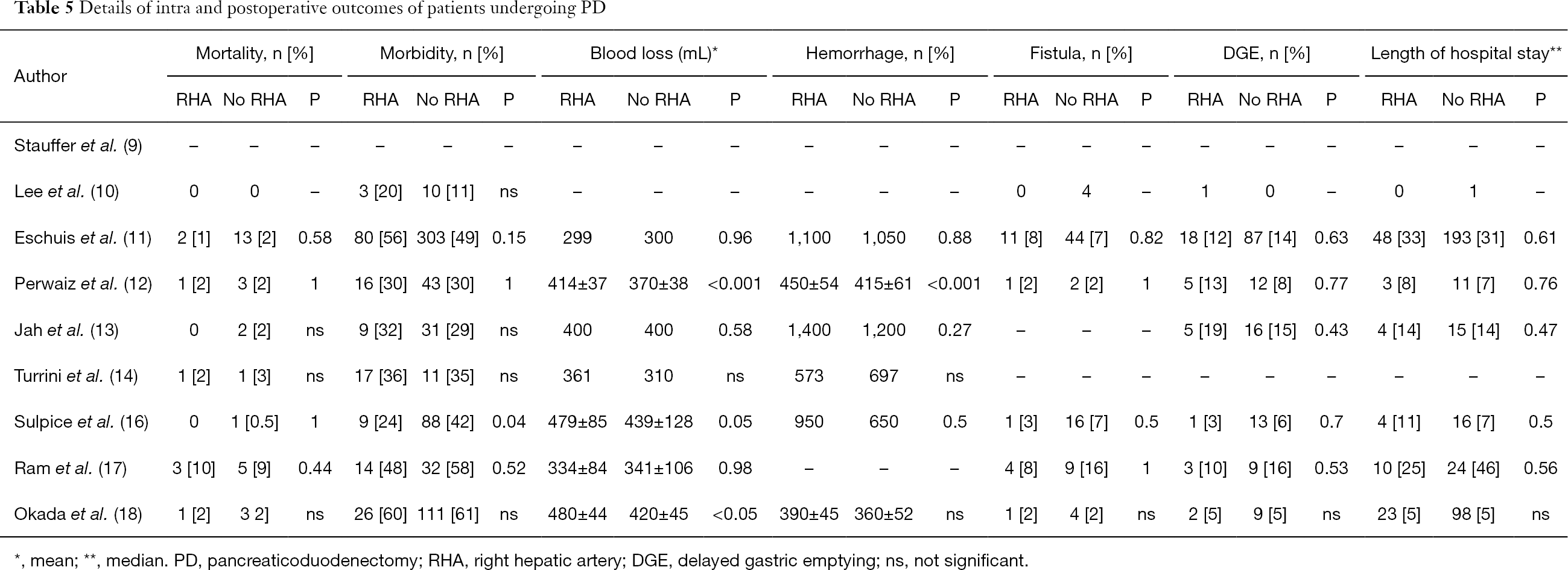 Management of the right hepatic artery in pancreaticoduodenectomy: a ...