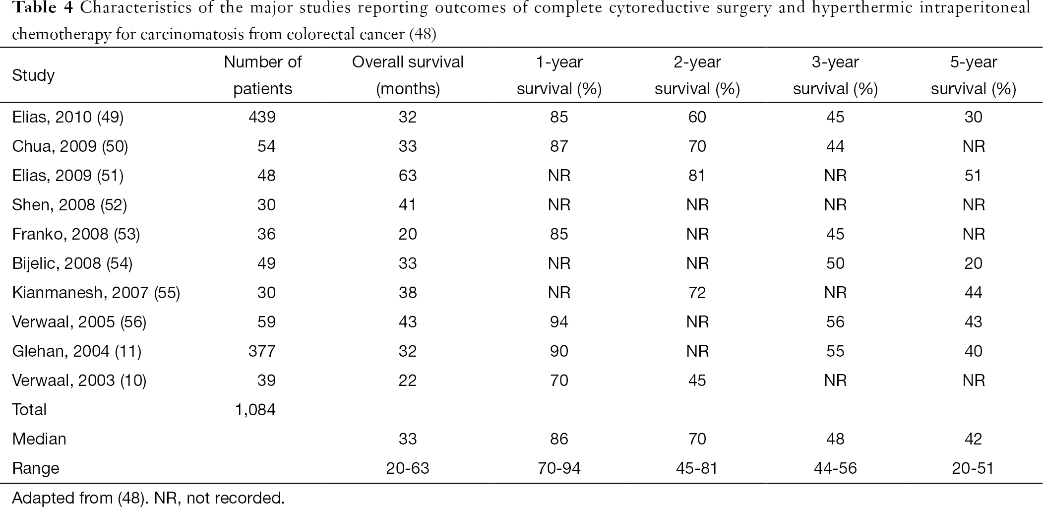 Chemotherapy for intraperitoneal use: a review of hyperthermic ...